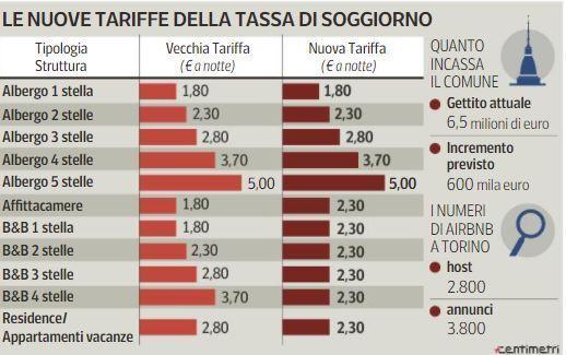 Torino per airbnb arriva la tassa di soggiorno 2 30 euro for Tassa di soggiorno airbnb