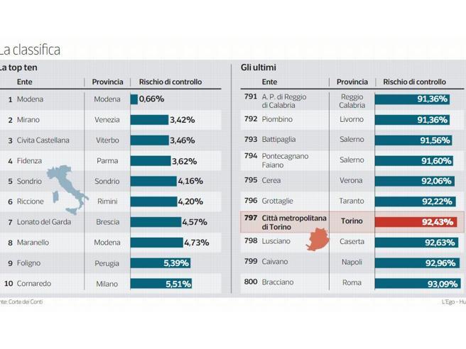 «Spese senza controllo», Città metropolitana di Torino dietro Reggio Calabria